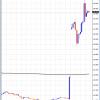 スイスフランが歴史的大暴騰、対円チャートもカオス状態に